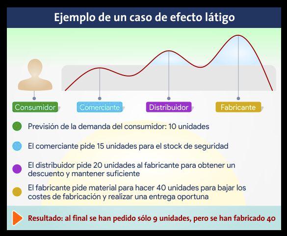 ejemplo-efecto-latigo